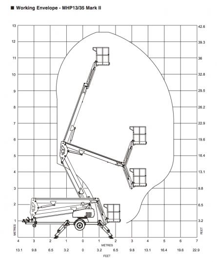 Snorkel MHP13 v2 Flight Pattern