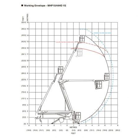 Working Envelope - MHP1544HD V2