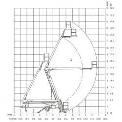 Master-Hire-Snorkel-MHP15J-Working-Envelope