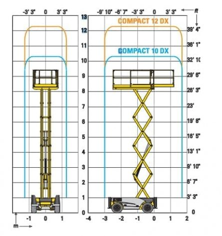 27ft Scissor Lift - Flight Pattern