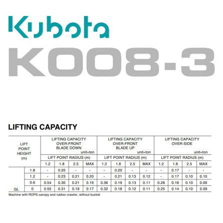 Lifting Capacity Chart