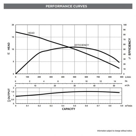 "Submersible Pumps - 3"" Performance Curves"