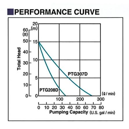 "2"" Diaphragm Pumps Performance Curve"
