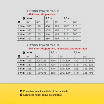 1.5t Mini Excavator Safe Working Load Guide